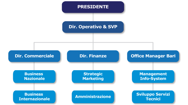 organizzazione-it